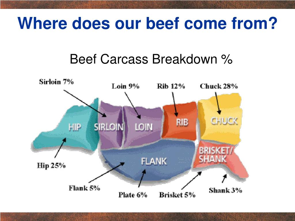 Where does our beef come from?
