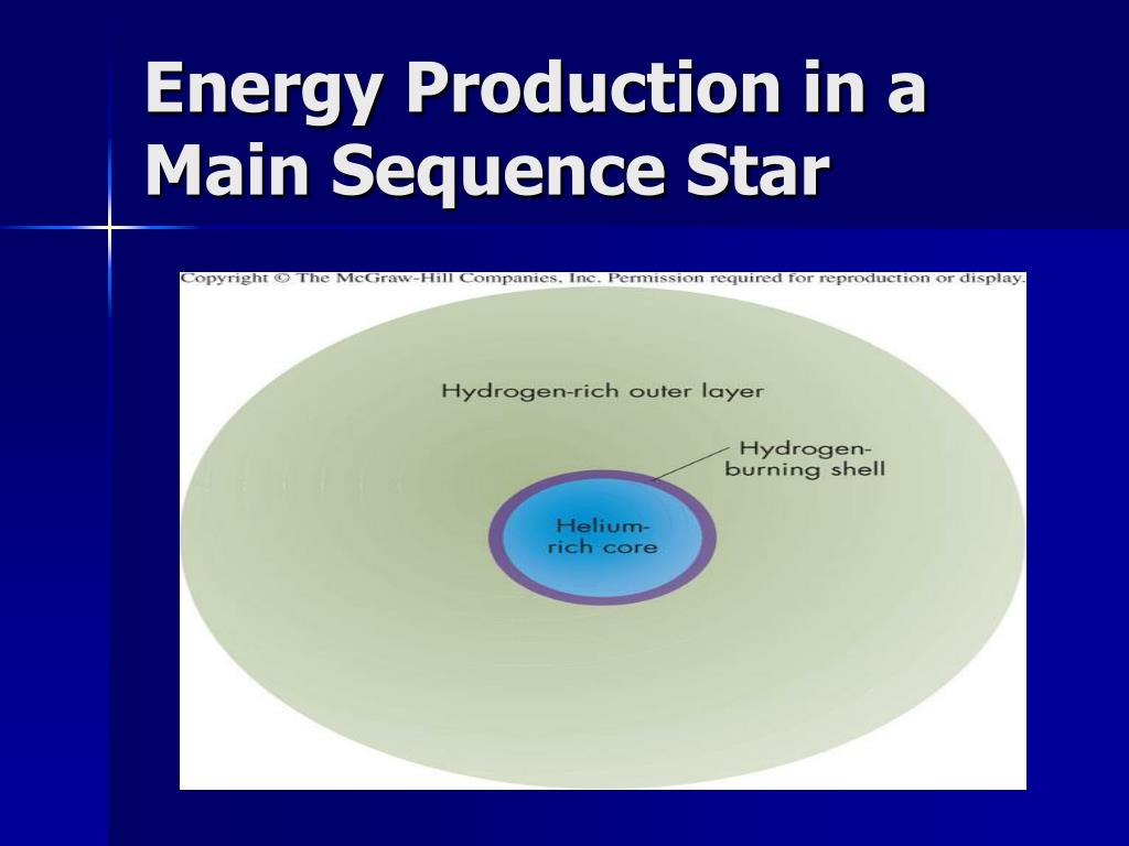Energy Production in a Main Sequence Star