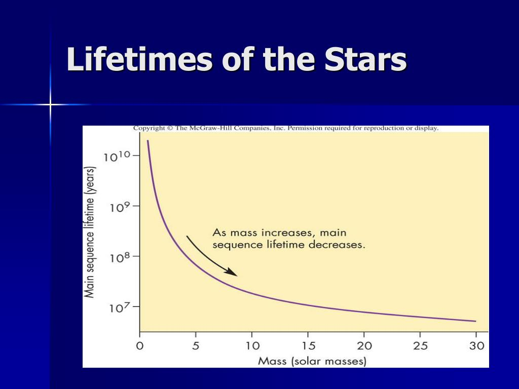 Lifetimes of the Stars