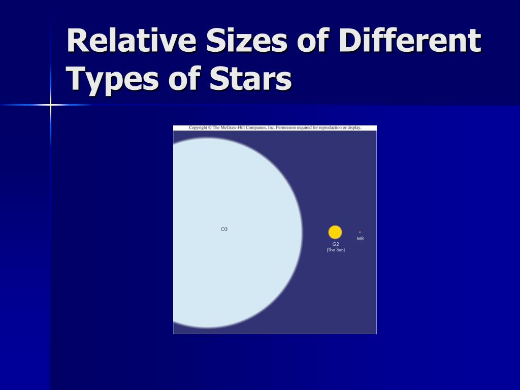 Relative Sizes of Different Types of Stars