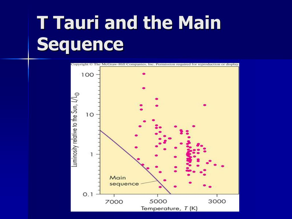 T Tauri and the Main Sequence