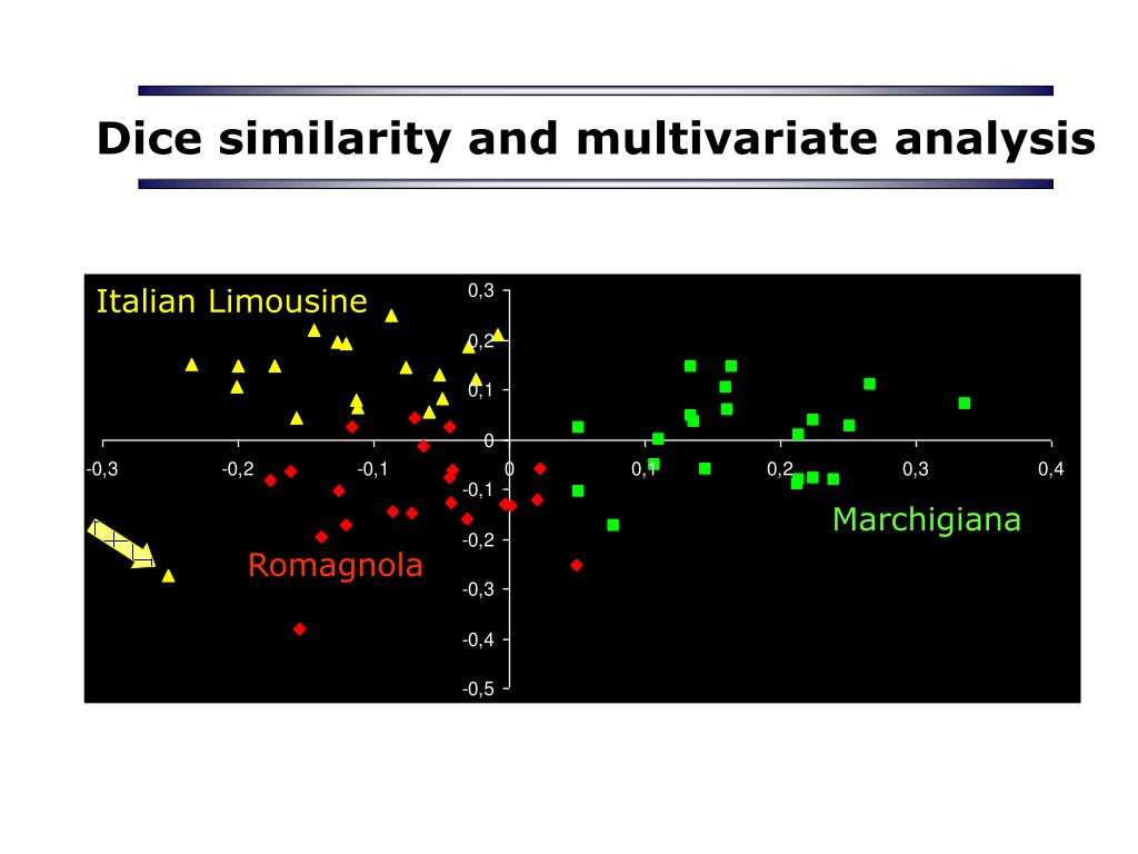 Dice similarity and multivariate analysis