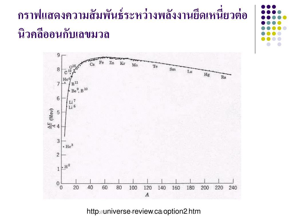 กราฟแสดงความสัมพันธ์ระหว่างพลังงานยึดเหนี่ยวต่อนิวคลีออนกับเลขมวล