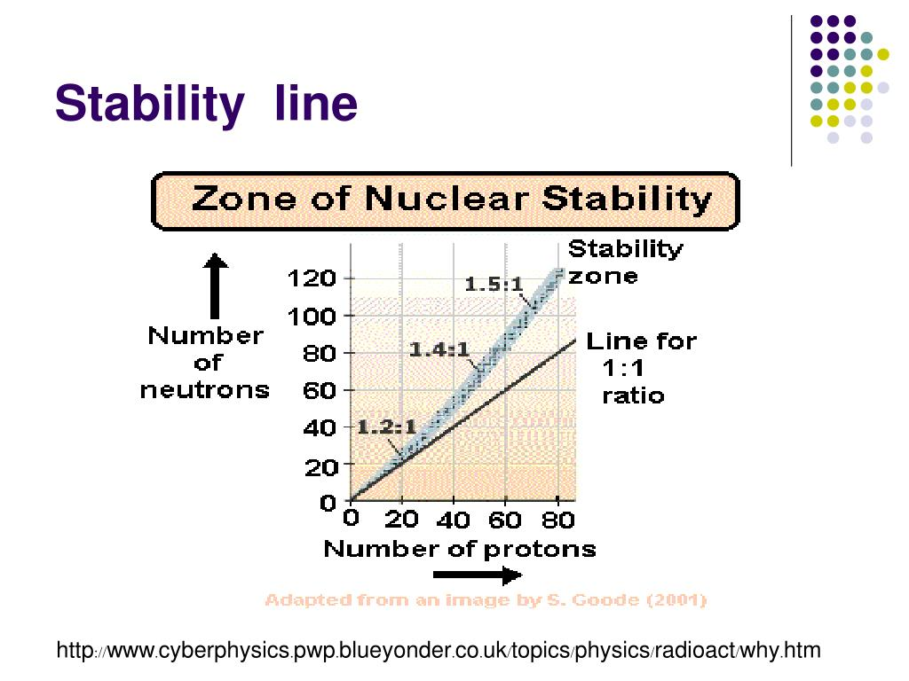 Stability  line