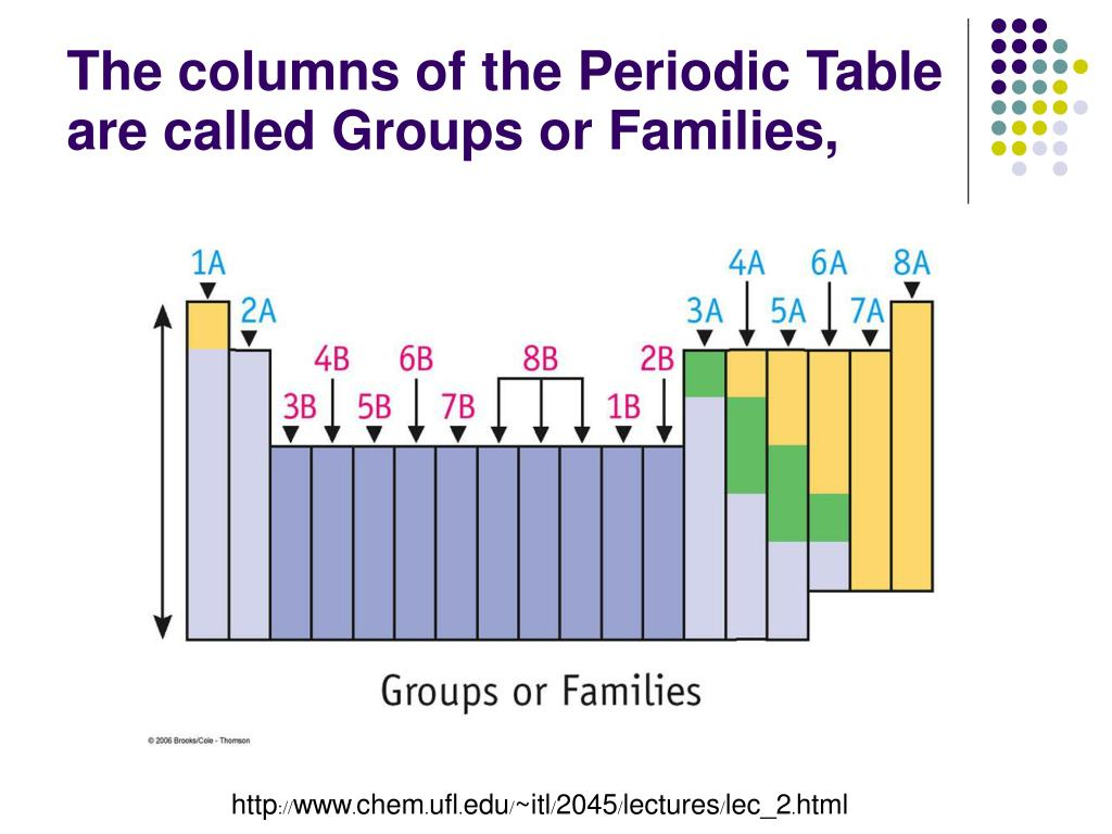 The columns of the Periodic Table are called Groups or Families,