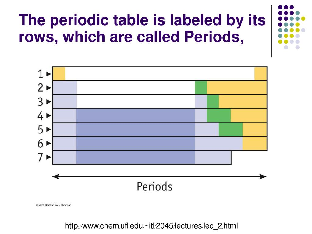 The periodic table is labeled by its rows, which are called Periods,