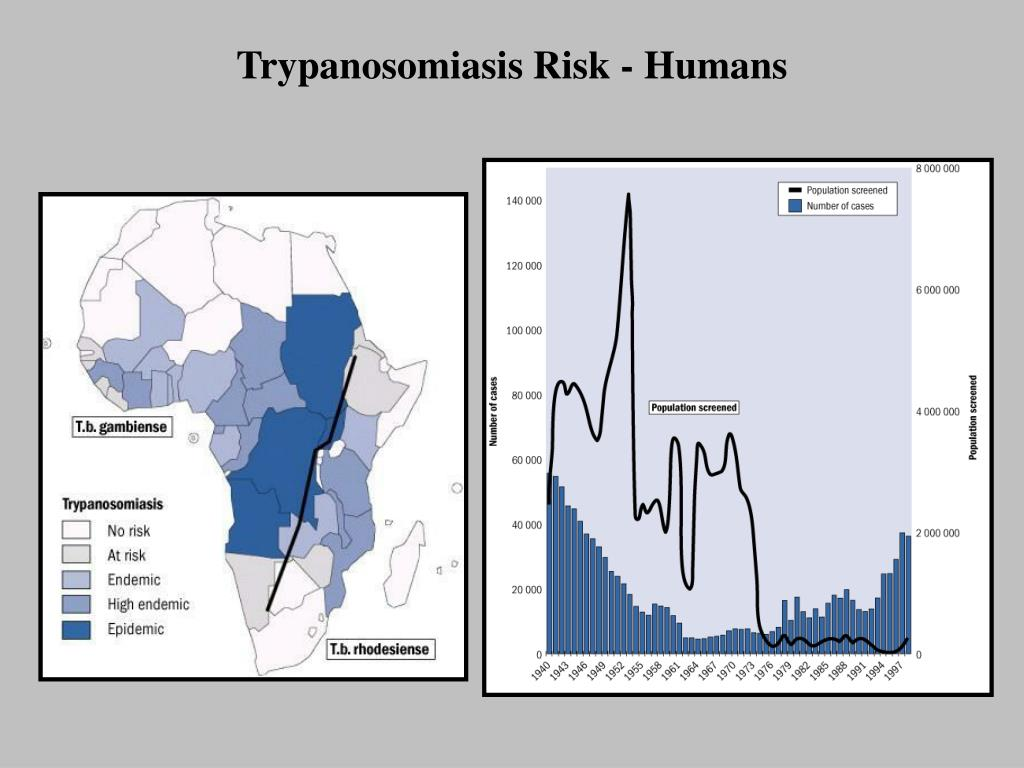 Trypanosomiasis Risk - Humans