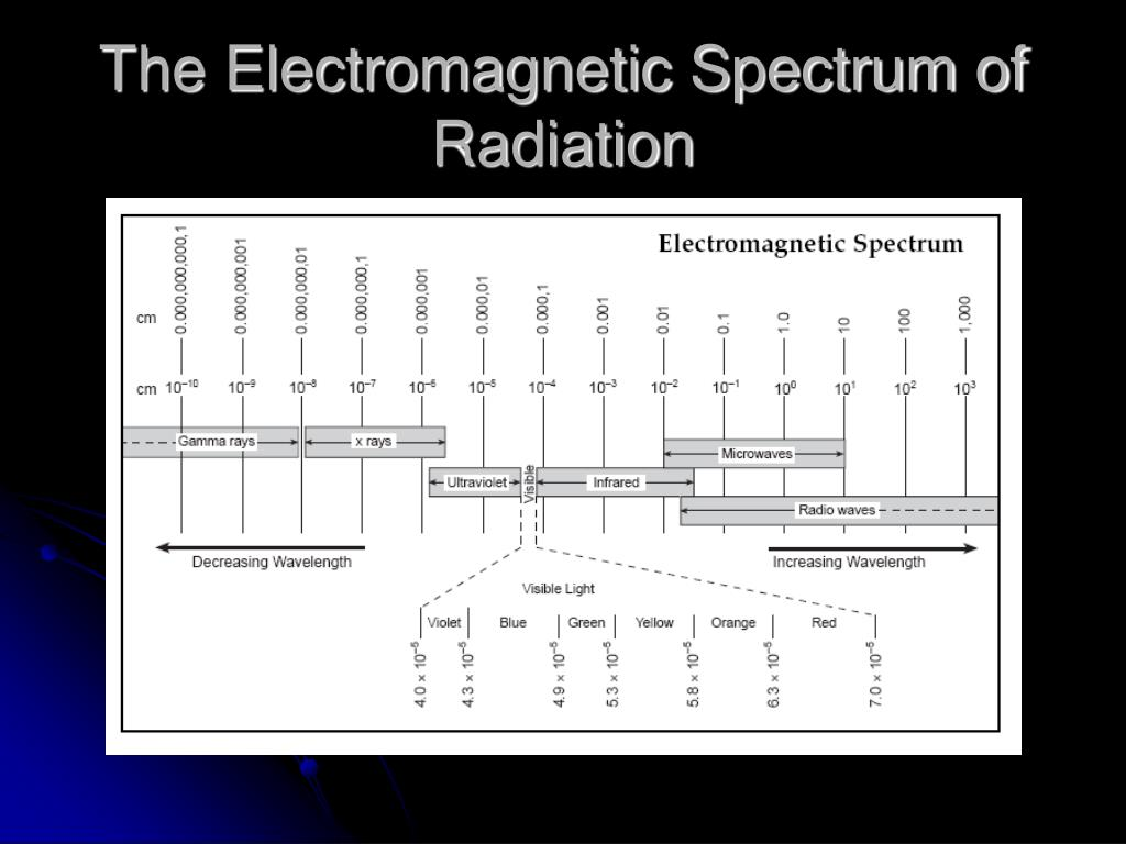 The Electromagnetic Spectrum of Radiation