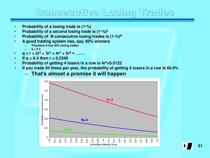Consecutive Losing Trades