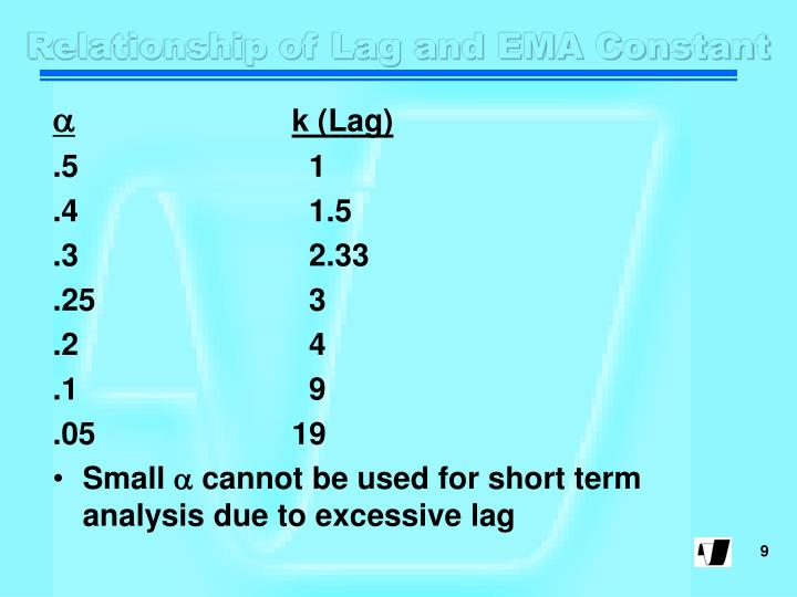 Relationship of Lag and EMA Constant