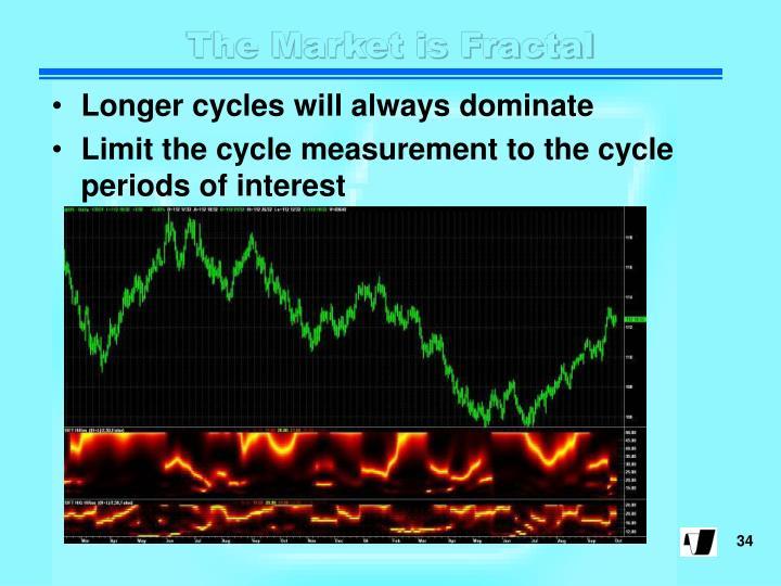The Market is Fractal