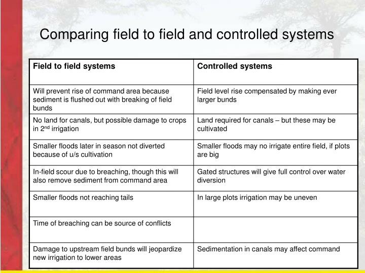 Comparing field to field and controlled systems