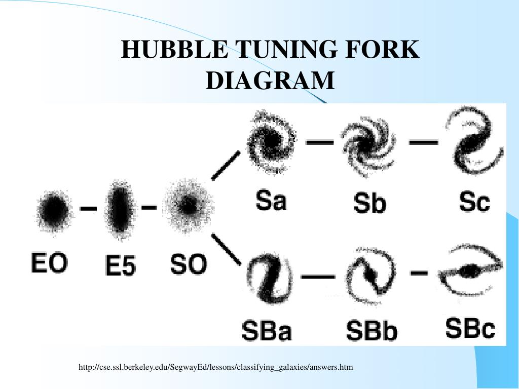 HUBBLE TUNING FORK DIAGRAM