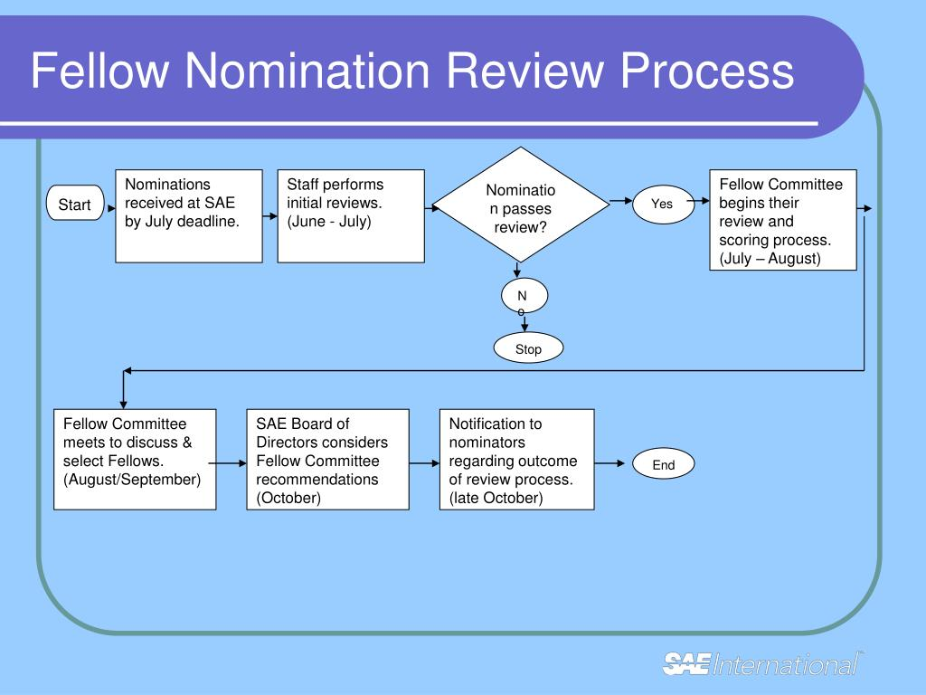 Fellow Nomination Review Process