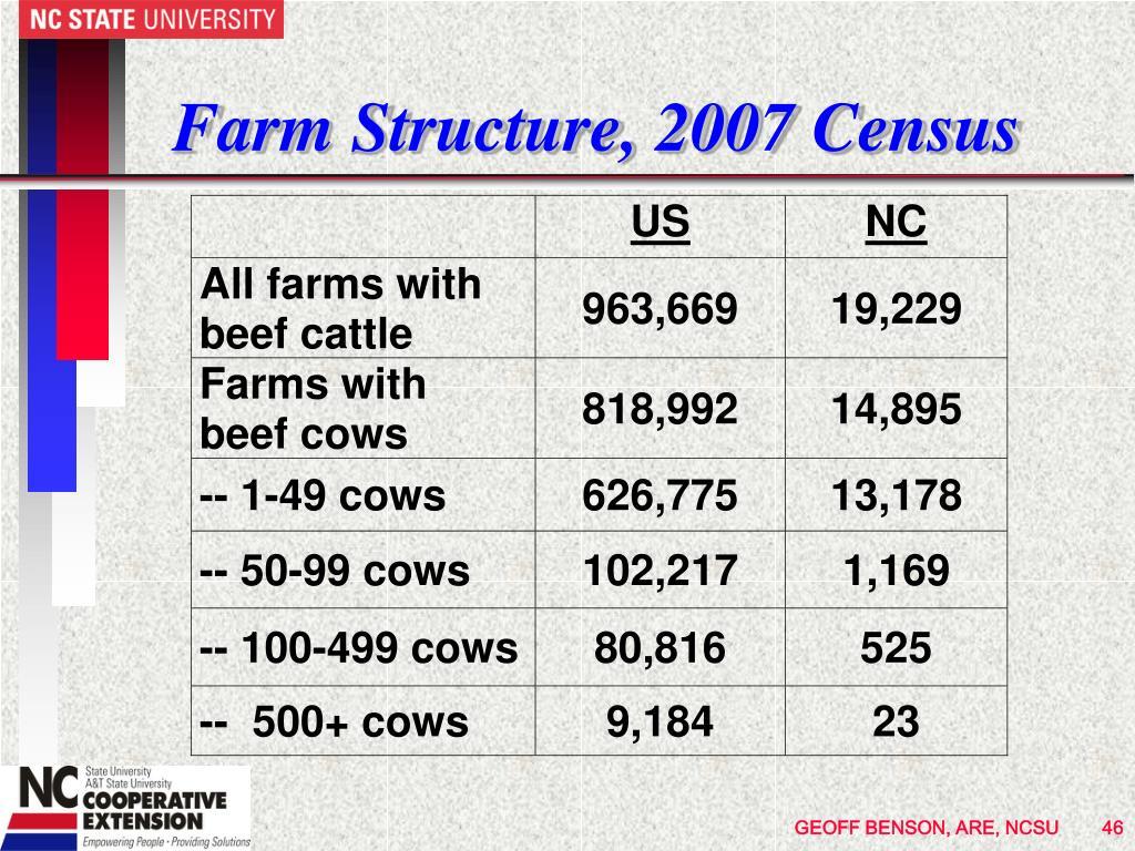 Farm Structure, 2007 Census