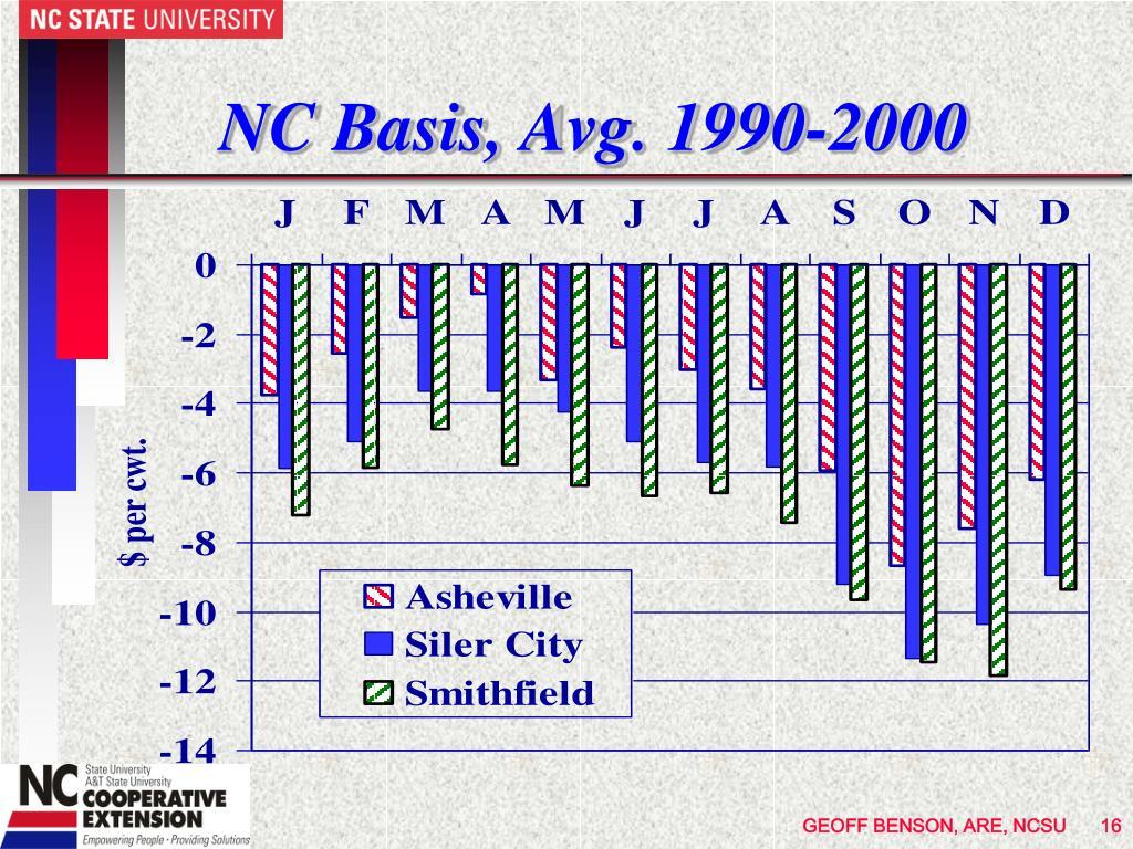 NC Basis, Avg. 1990-2000