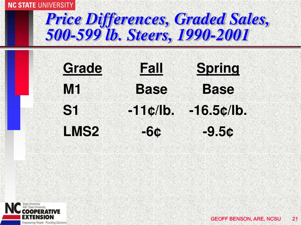 Price Differences, Graded Sales, 500-599 lb. Steers, 1990-2001