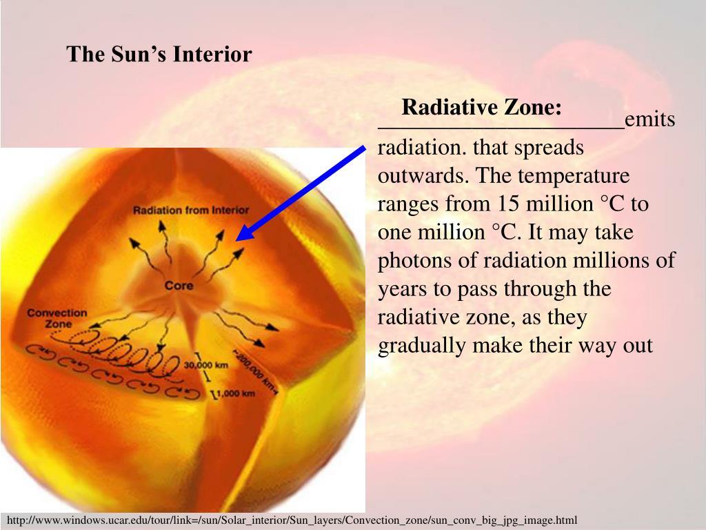 The Sun's Interior