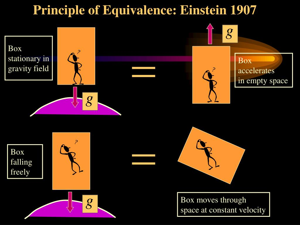 Principle of Equivalence: Einstein 1907