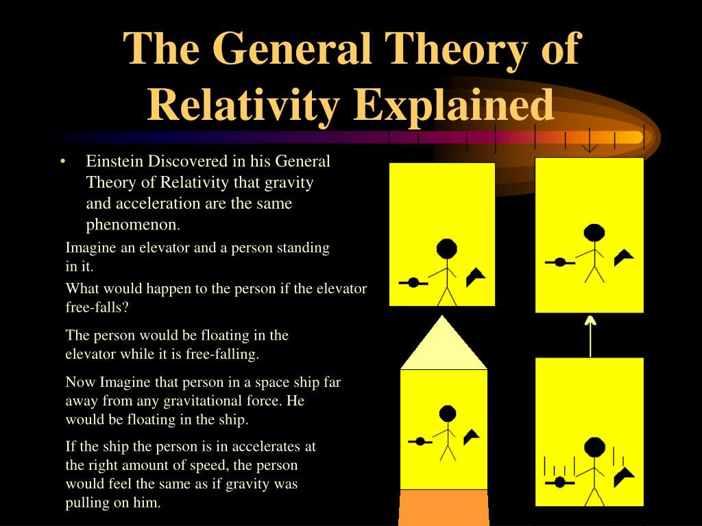 The General Theory of Relativity Explained