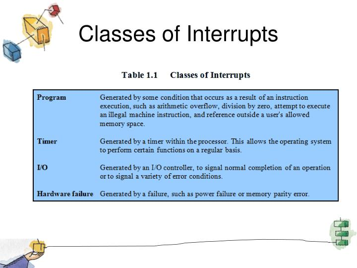 Classes of Interrupts
