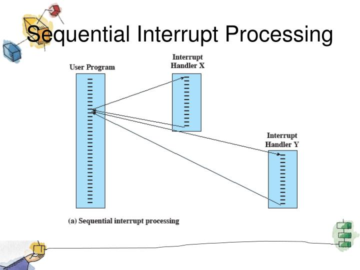 Sequential Interrupt Processing