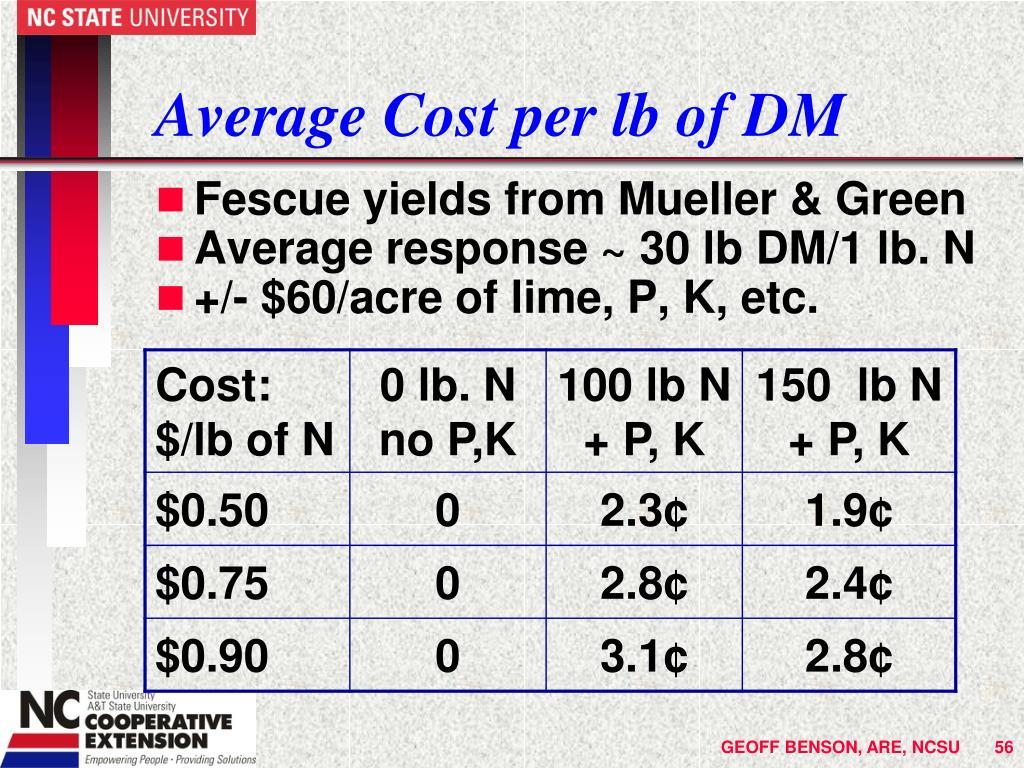 Average Cost per lb of DM