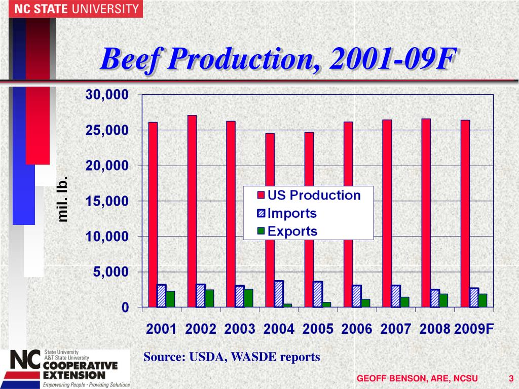 Beef Production,