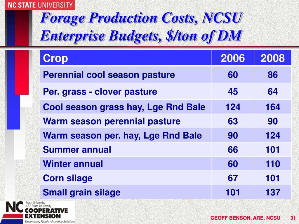 Forage Production Costs, NCSU Enterprise Budgets, $/ton of DM