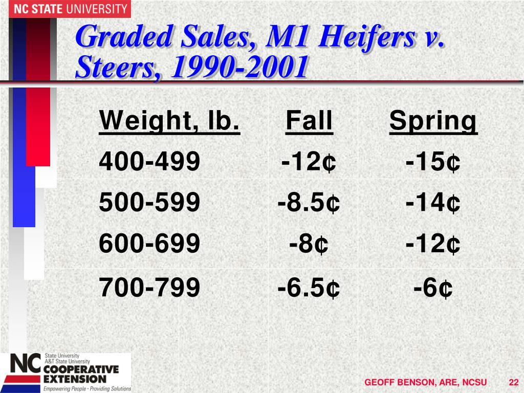 Graded Sales, M1 Heifers v. Steers, 1990-2001