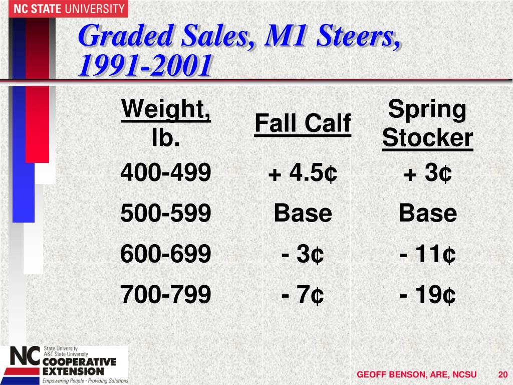 Graded Sales, M1 Steers, 1991-2001
