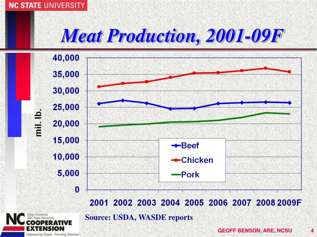 Meat Production,