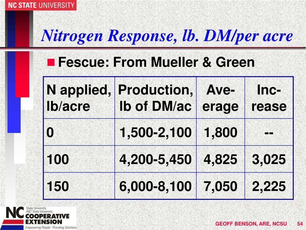 Nitrogen Response, lb. DM/per acre