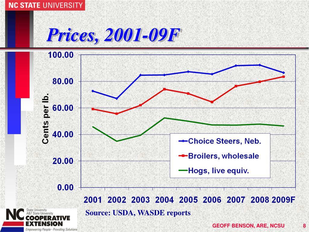 Prices, 2001-09F