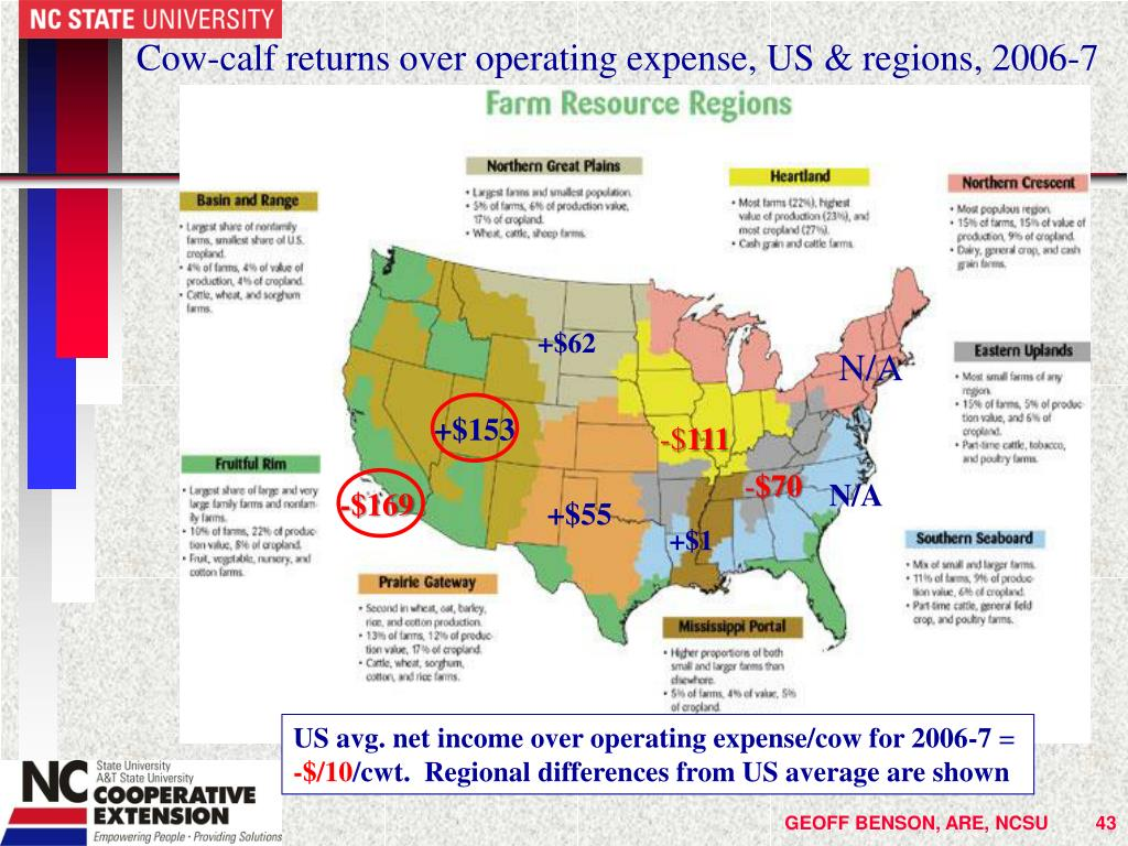Cow-calf returns over operating expense, US & regions, 2006-7