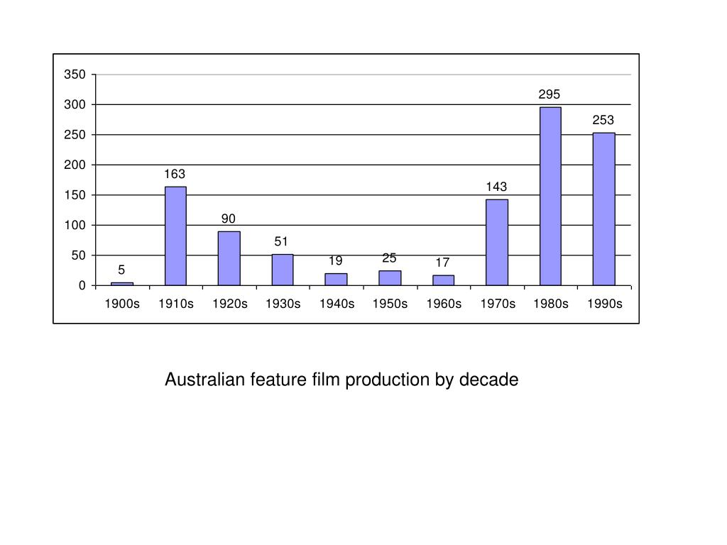 Australian feature film production by decade
