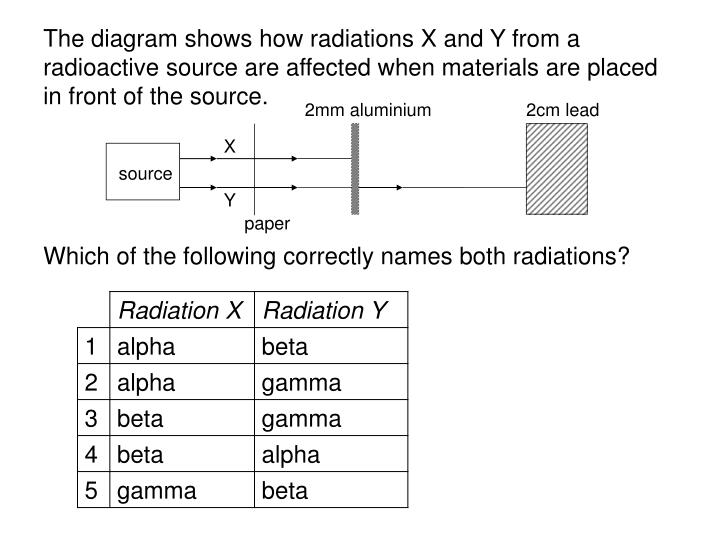 The diagram shows how radiations X and Y from a radioactive source are affected when materials are placed in front of the source.