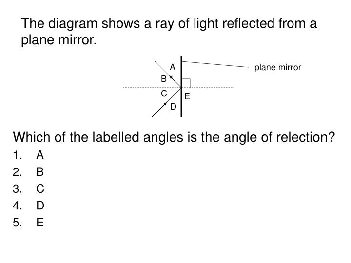 The diagram shows a ray of light reflected from a plane mirror.