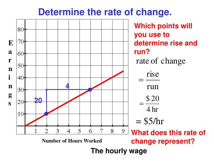 Determine the rate of change.