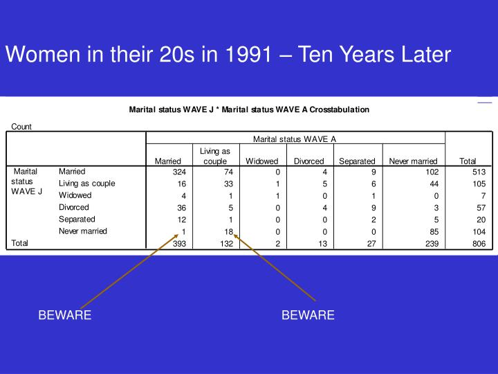 Women in their 20s in 1991 – Ten Years Later