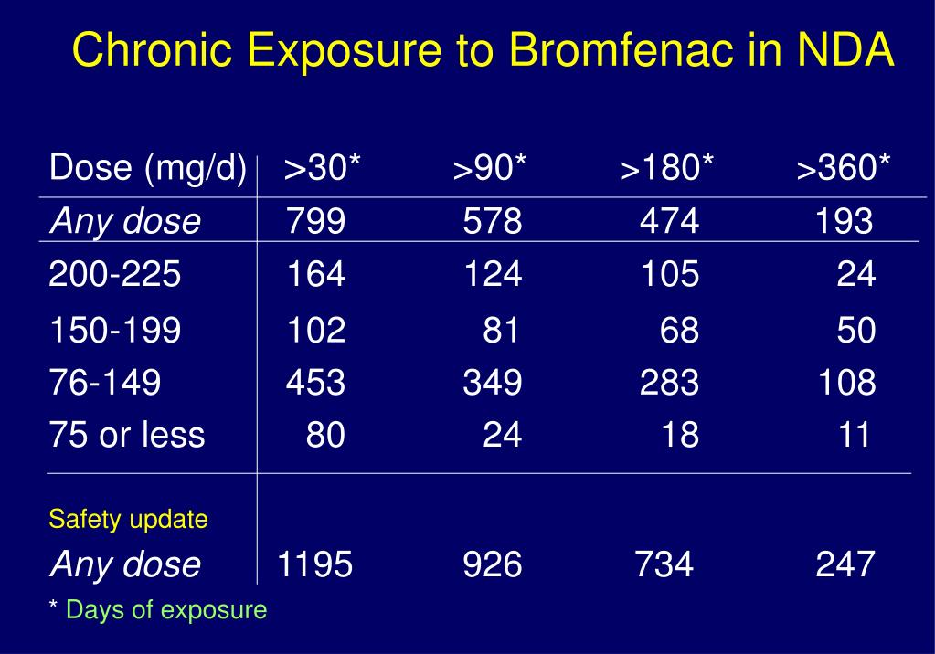 Chronic Exposure to Bromfenac in NDA