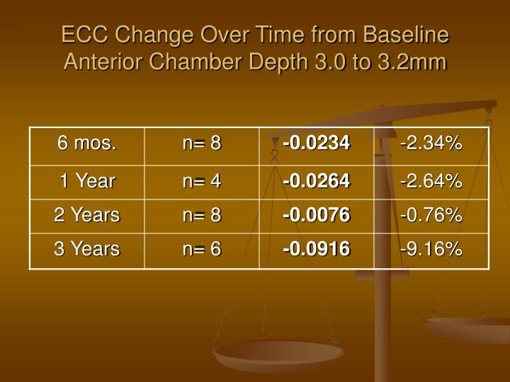 ECC Change Over Time from Baseline Anterior Chamber Depth 3.0 to 3.2mm