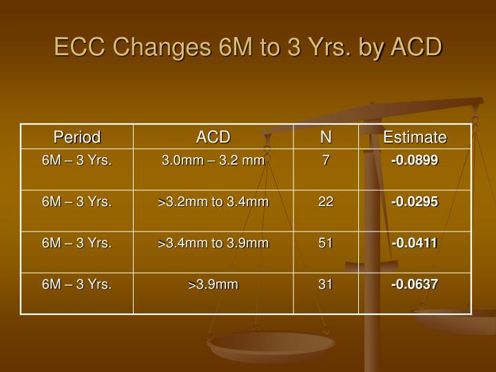 ECC Changes 6M to 3 Yrs. by ACD