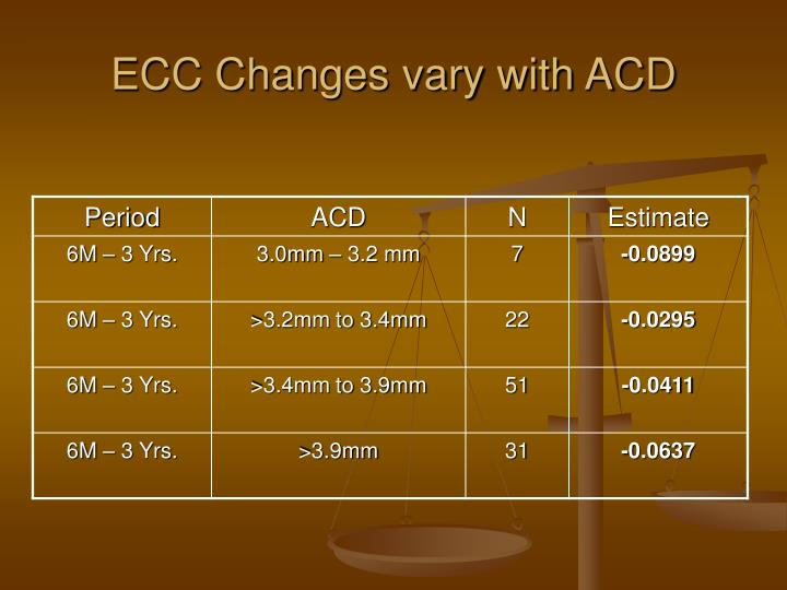 ECC Changes vary with ACD