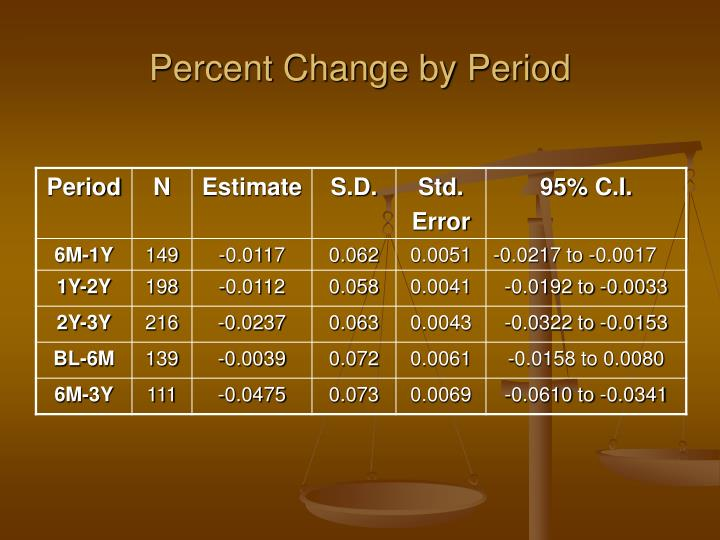 Percent Change by Period