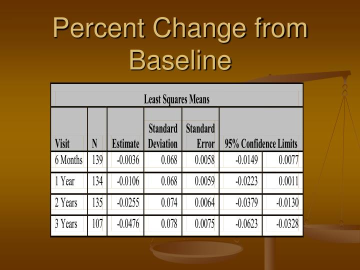 Percent Change from Baseline
