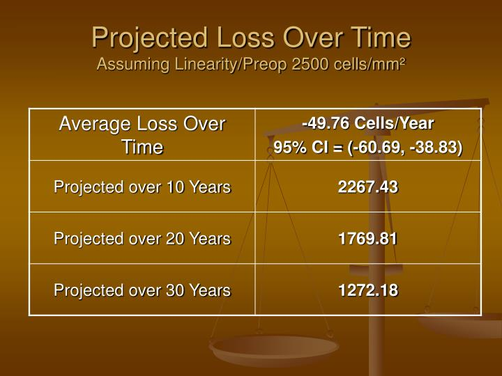 Projected Loss Over Time