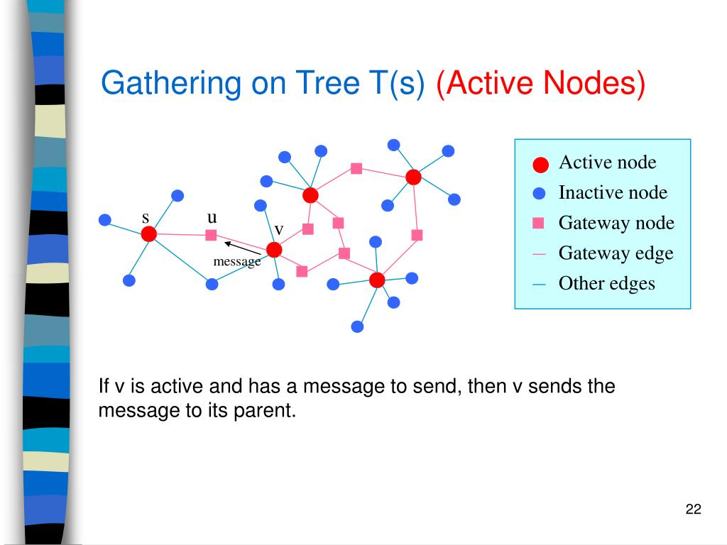 Gathering on Tree T(s)