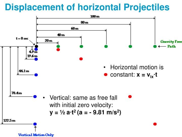 Displacement of horizontal Projectiles