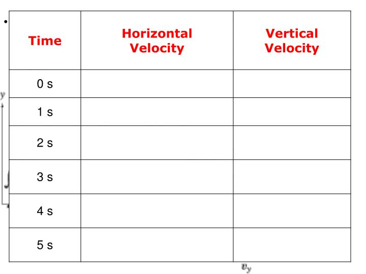 A projectile is fired with initial horizontal velocity at 10.00 m/s, and vertical velocity at 19.62 m/s. Determine the horizontal and vertical velocity at 1 – 5 seconds after the projectile is fired.